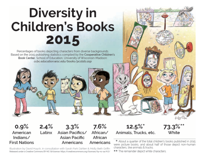 DiversityInChildrensBooks2015